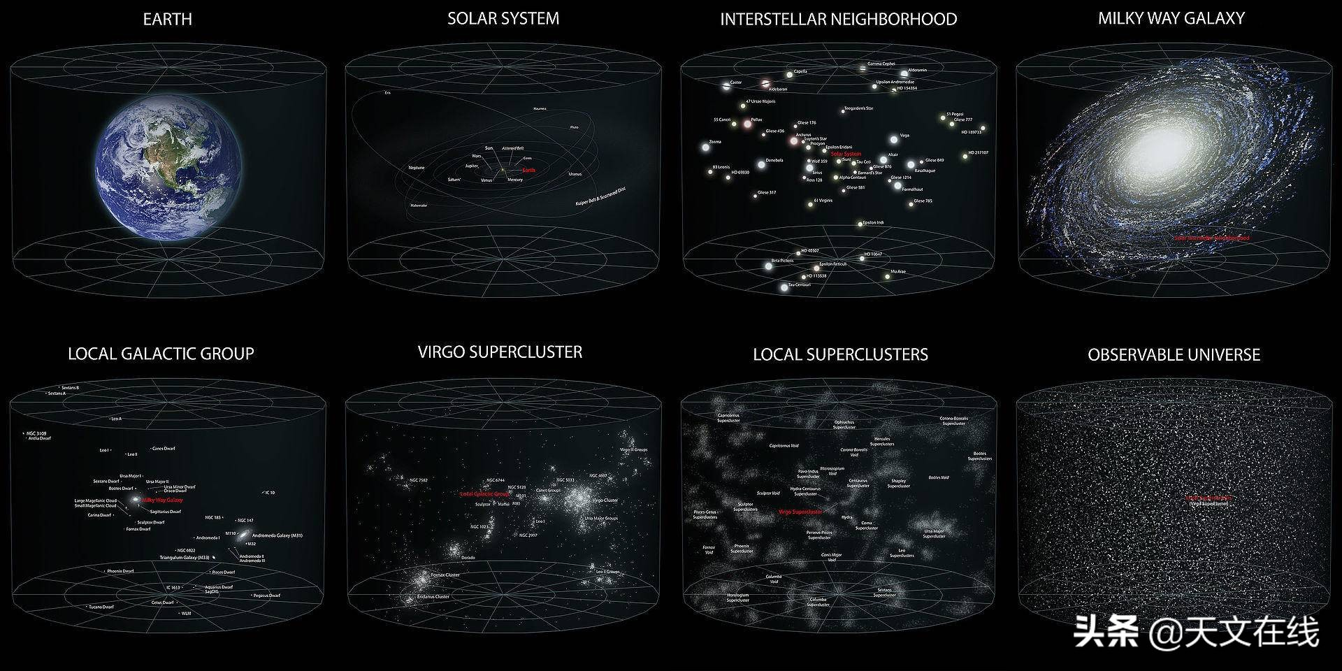 地球在银河系中处于什么位置呢?