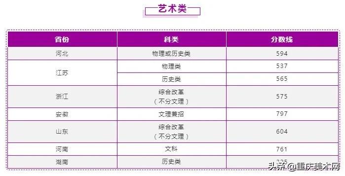 南京理工大学、河北传媒学院2021年艺术类各省份录取分数线
