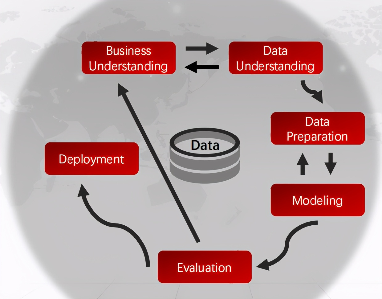 CDA LEVEL 1 考试,知识点汇总《数据分析概述》