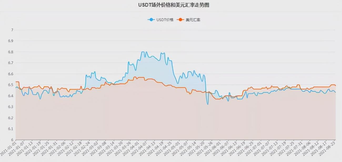 美联储正从市场不断抽水,比特币一度大跌4%至47000美元下方!后劲不足涨势或难以延续
