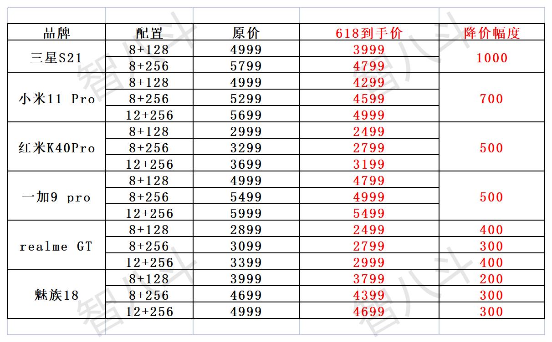 骁龙888 618降价再加码,一表读懂谁更便宜