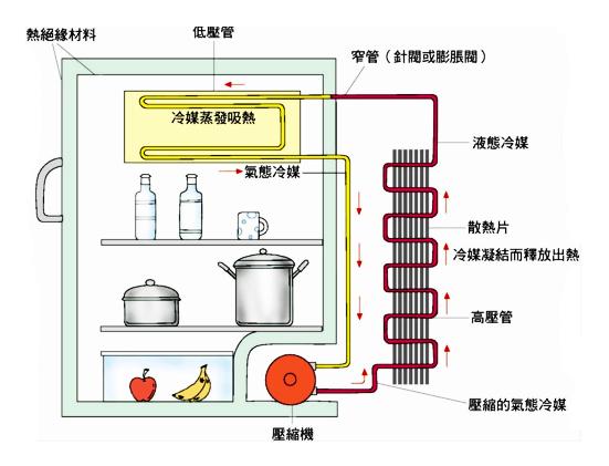 冰箱的工作原理及控制原理