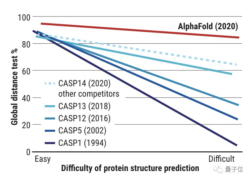 """50年难题被解决,蛋白质版""""阿法狗""""预测结构准确性达92.4"""