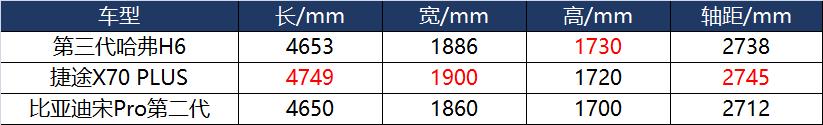 10万级家用SUV,捷途X70 PLUS,宋Pro和哈弗H6哪个更值得选择?