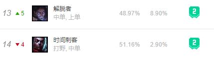 11.17韩服T2级中单推荐!艾克塞拉斯节奏起飞