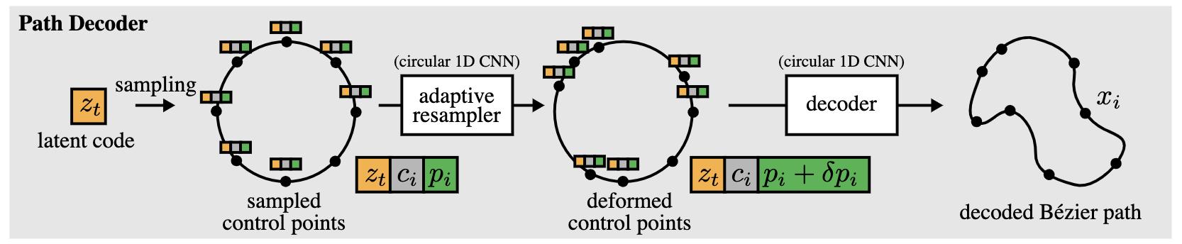 无需向量监督的矢量图生成算法,入选CVPR 2021 |开源