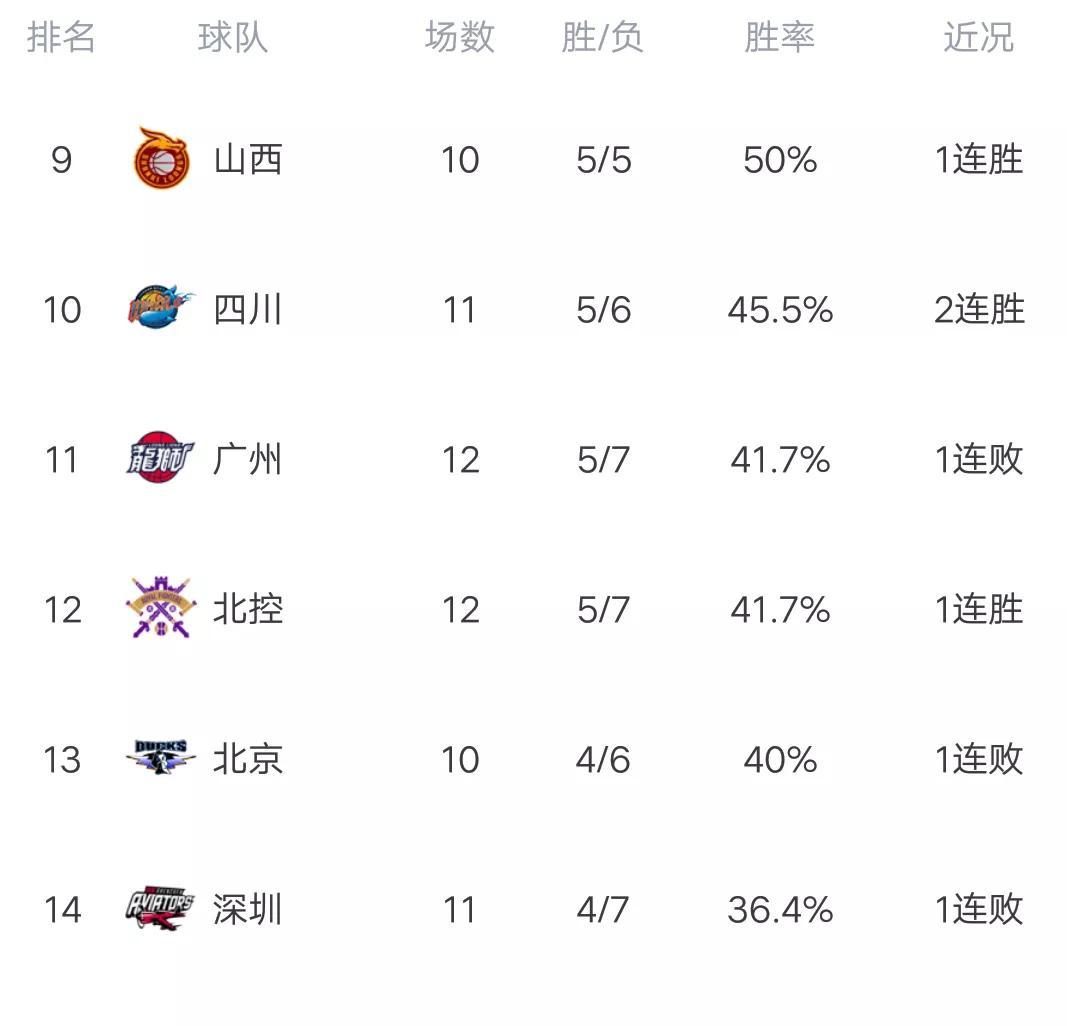 CBA最新积分榜:辽宁力压浙广居首,三黑马冲进前八,福建最惨