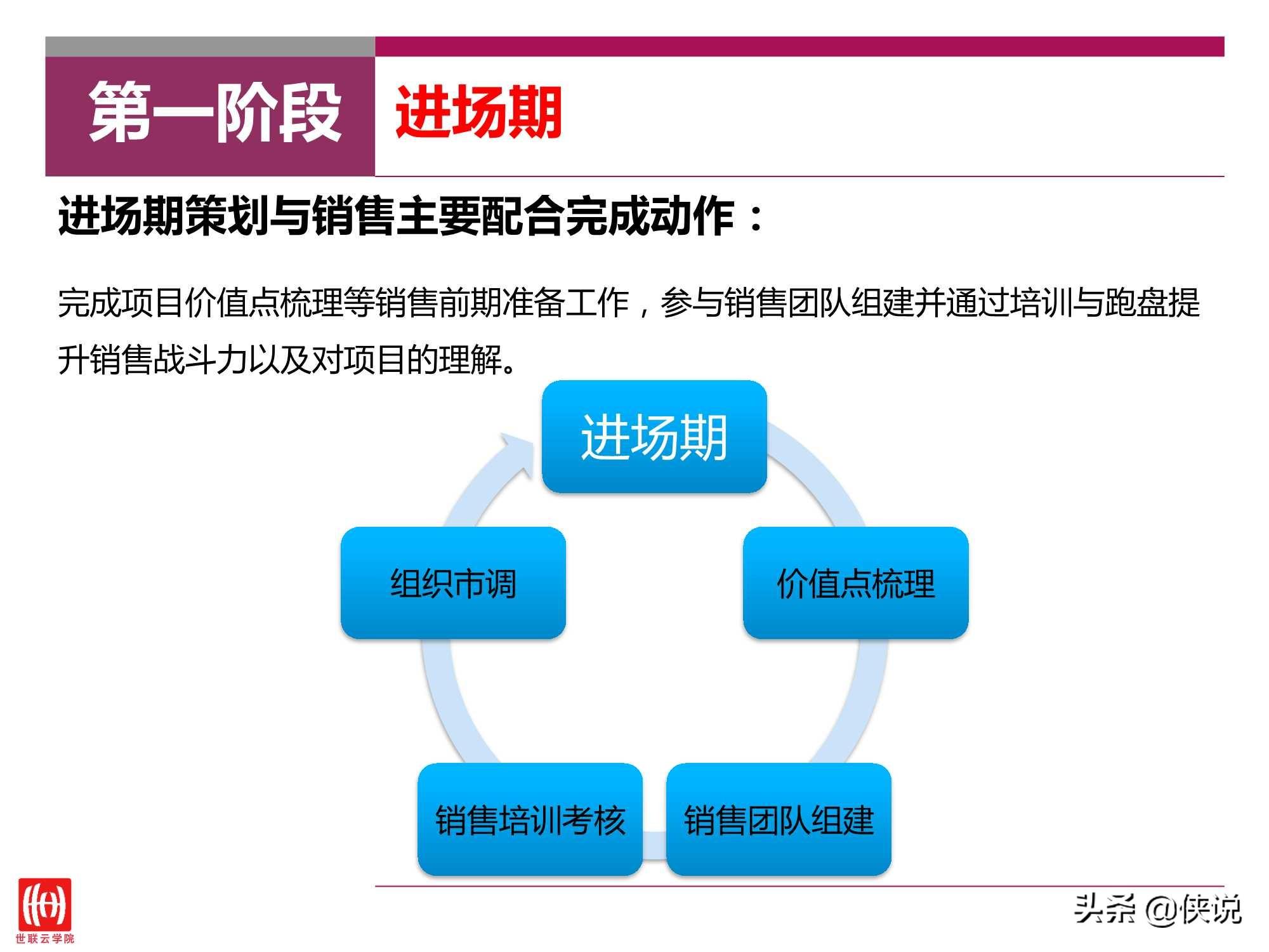 房地产:策划与销售如何配合以提升销售力