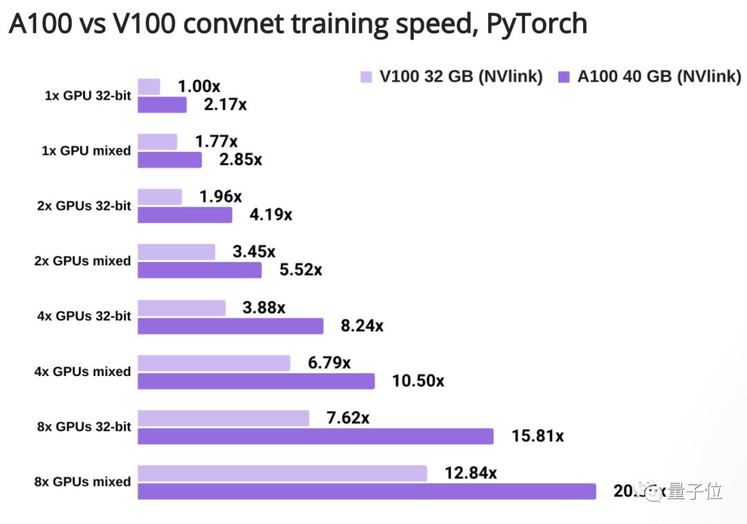 英伟达A100性能实测:训练速度可达V100的3.5倍