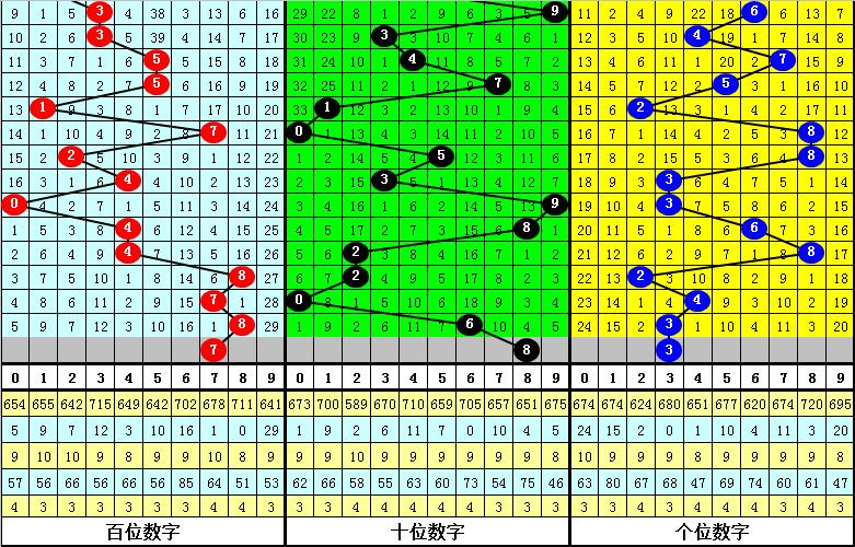 陈青峰福彩3D20251期冷热定位:第一位热码