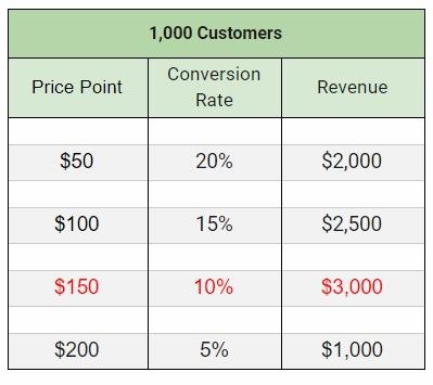 """""""定价哲学"""":如何在销量、利润和费用之中找到最佳平衡点"""