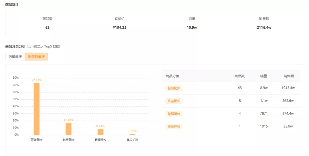 辛有志出手带货达人榜冠军莫属,大美遥lisa\琦哥心灵导师828快手卖货战绩分析