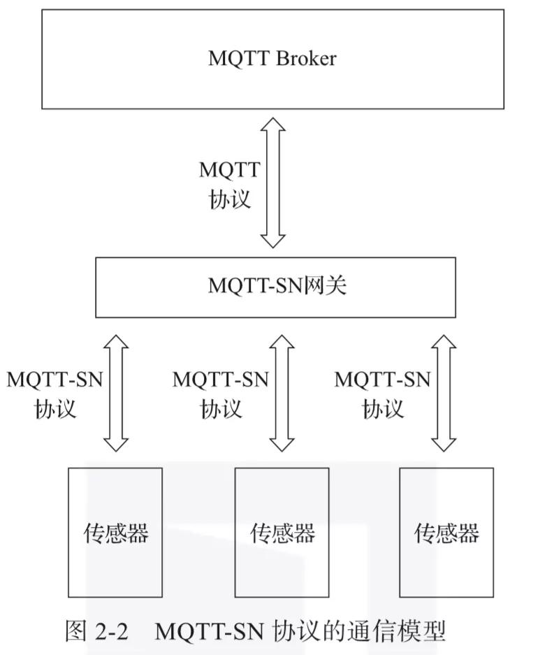 MQTT-SN协议