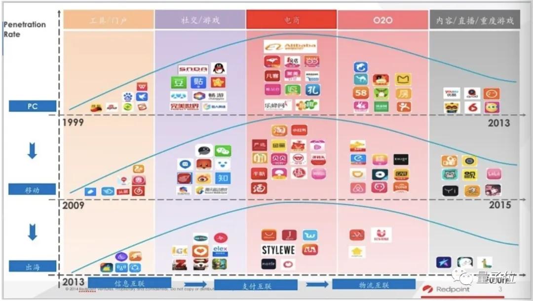 一切技术创新史都是数据史