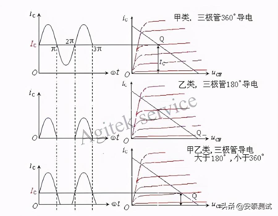 功率放大器的工作状态和技术指标-Agitekservice