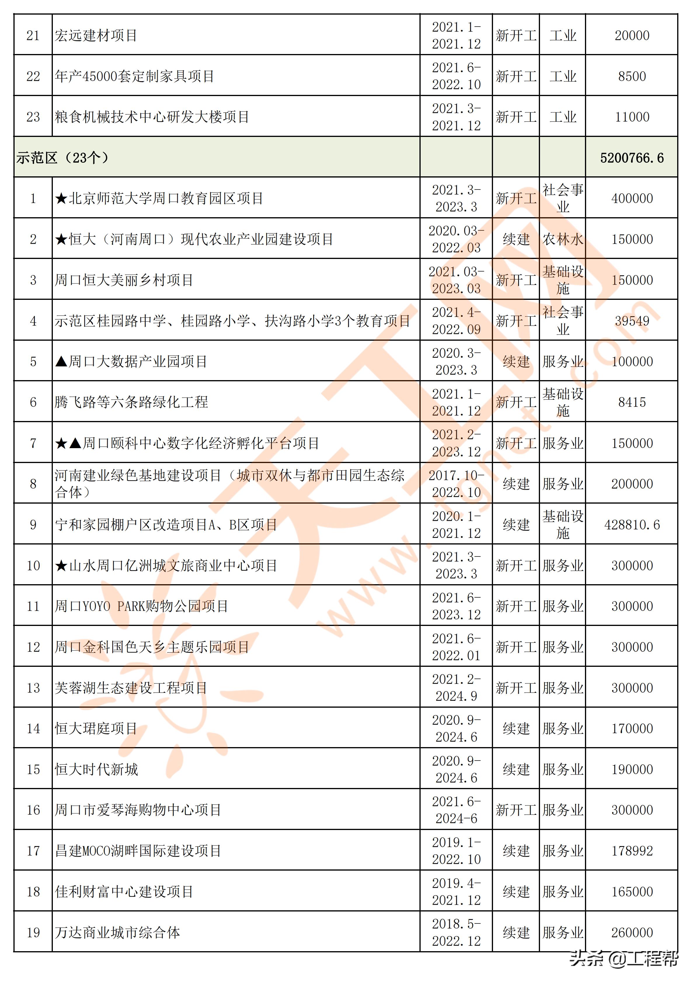 周口市2021年度第一批市级重点项目清单(共366个)