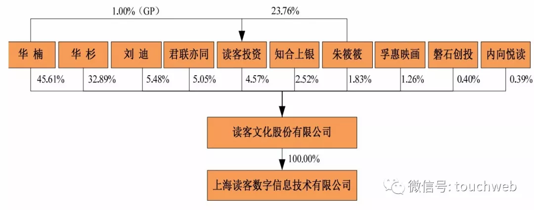 读客文化深交所上市:募资仅6200万 市值却达百亿