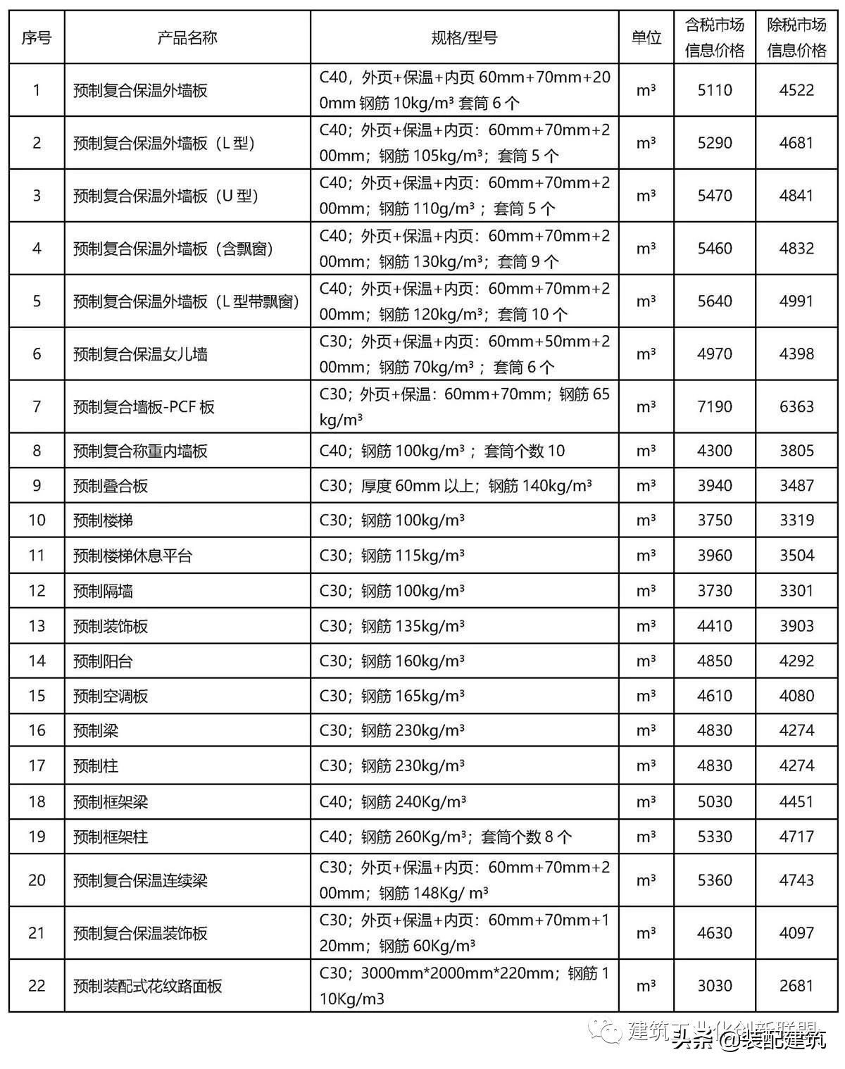 2020年9月北京市装配式建筑构件市场参考价