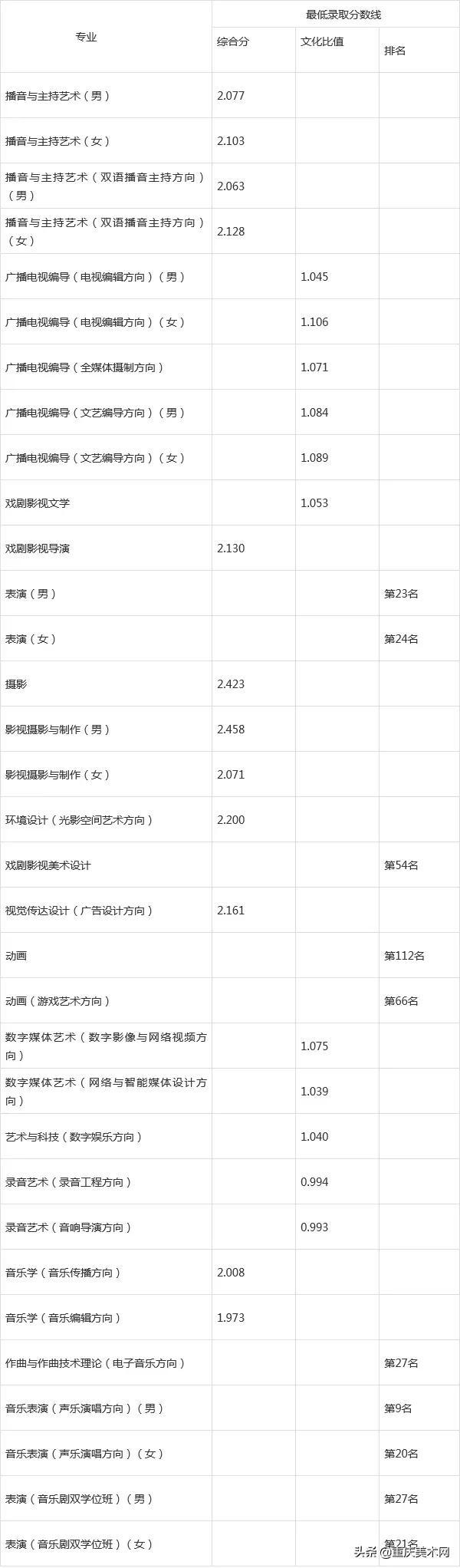 名校推荐 | 中国传媒大学2022报考攻略(附近5年本科录取线)