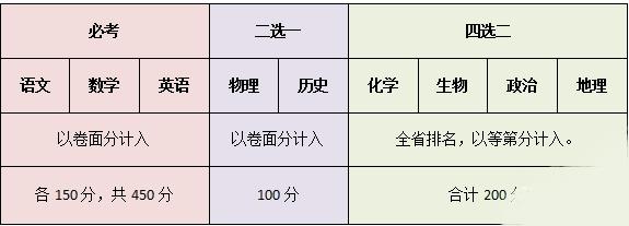 快看:2021年江苏新高考选科人数曝光