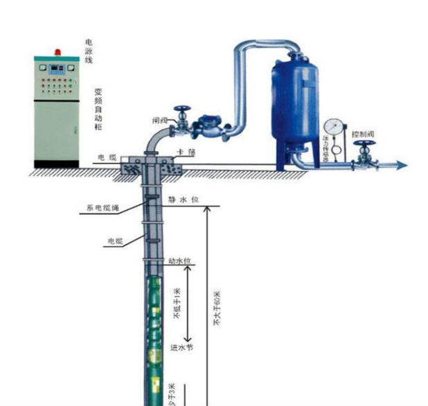 二次供水市場分析:二次供水設備前景
