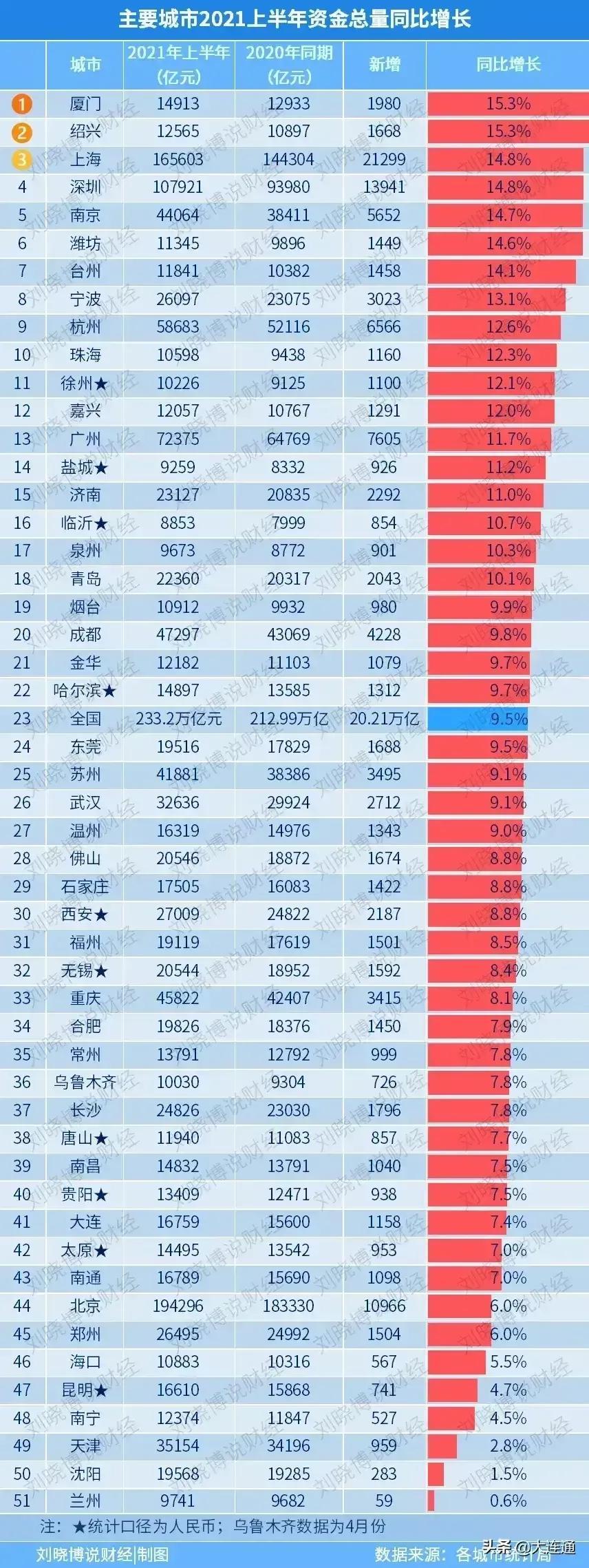 数据表明北京才是中国金融第一城,设立北京证券交易所是众望所归