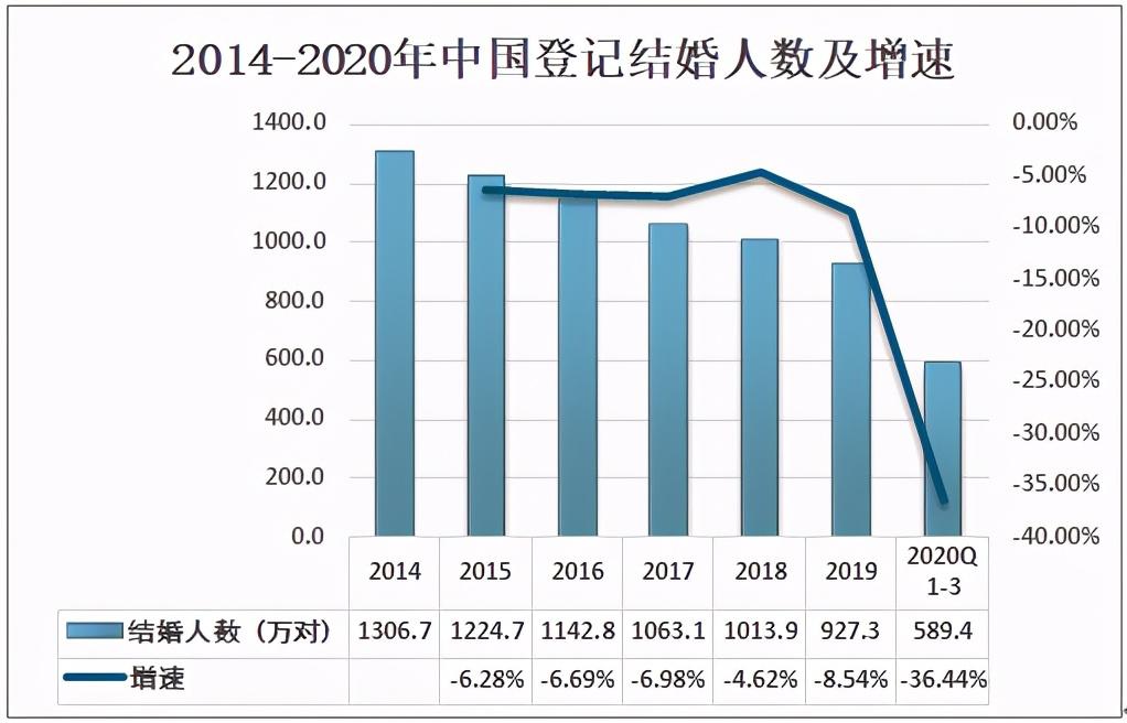 2020中国婚纱摄影趋势分析:满足年轻人多样化、个性化需求