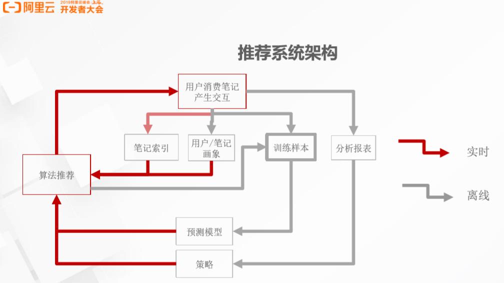 小红书如何实现高效推荐?解密背后的大数据计算平台架构