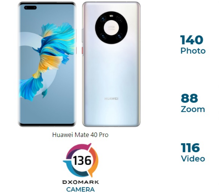 2020年智能手机摄像头排名:华为缺点明显,苹果无缘前三