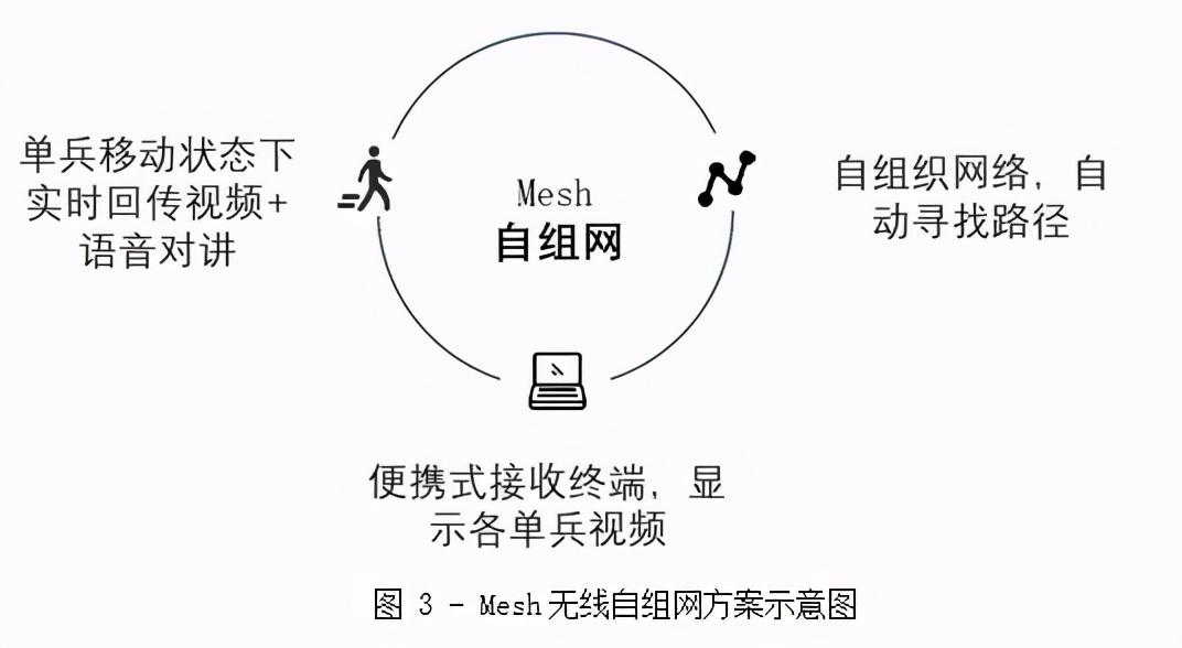 视晶无线:基于Mesh自组网技术的应急指挥通信解决方案