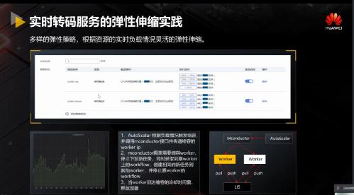 华为云视频Cloud Native架构设计与工程实践