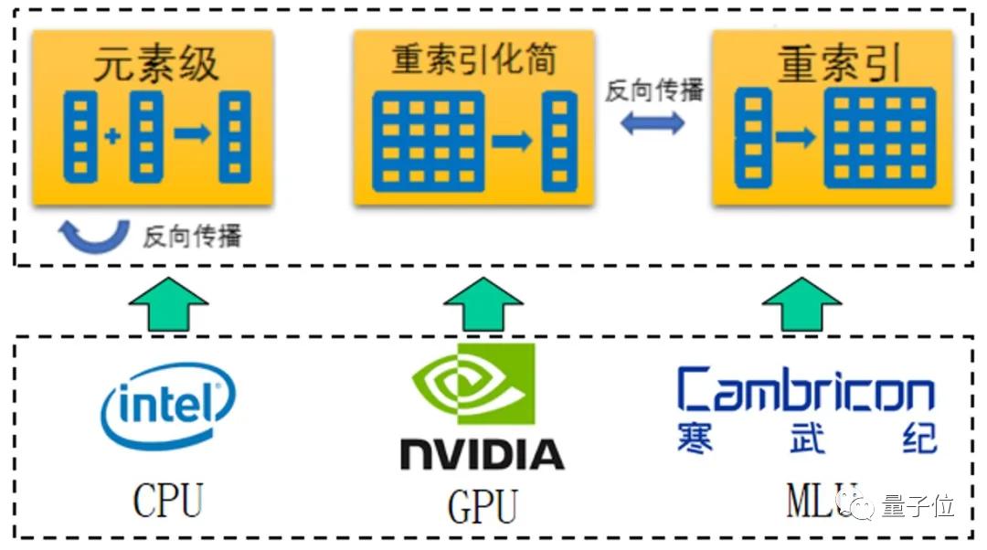 清华「计图」现在支持国产芯片了!动态图推理比PyTorch快了270倍