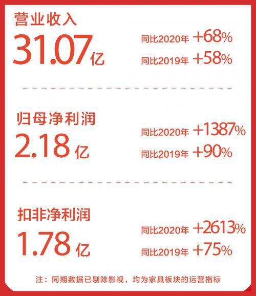 喜临门半年报发布:净利润翻4番,自主品牌零售增幅超100%