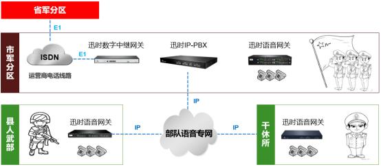 军分区电话网IP化改造方案