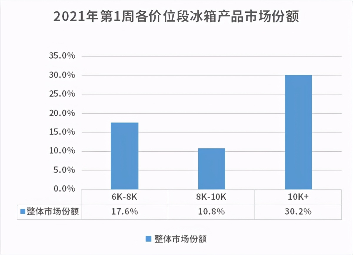 《【摩鑫娱乐代理分红】2021年首周:冰箱均价再上涨!高端产品成第一拉动力》