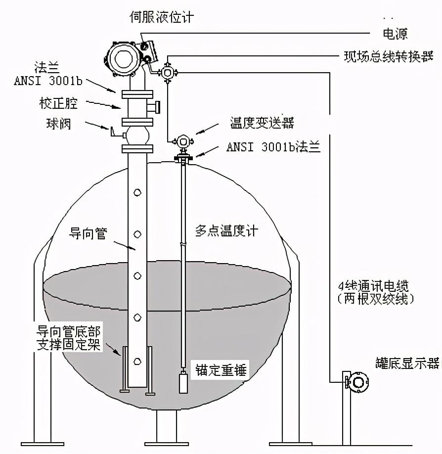 外测液位计在石油液化气上的典型测量
