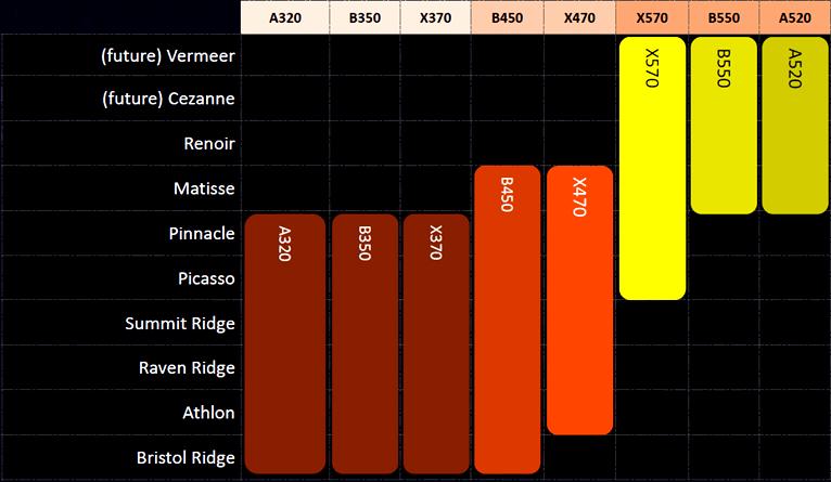 要配新电脑,A520电脑主板和B450电脑主板哪一个更为非常值得选购?