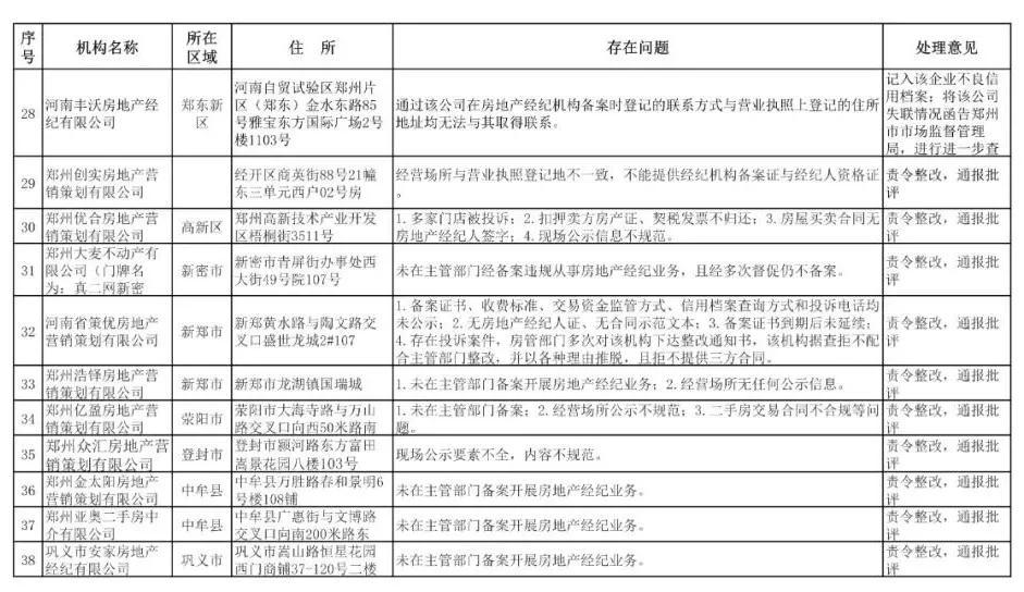 郑州通报房地产市场乱象!涉及荥阳上街3家企业