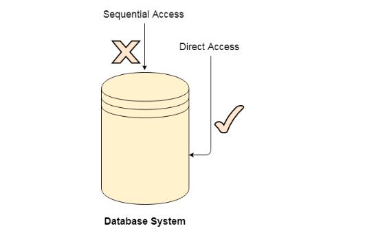 操作系统基础47-文件访问方法