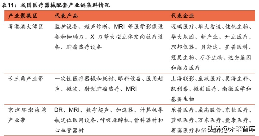 医疗器械行业深度报告:强劲增长依旧,技术与渠道定成败