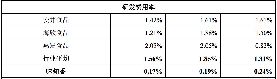 味知香IPO获核准背后:远逊于安井食品等,食品安全性问题暴露