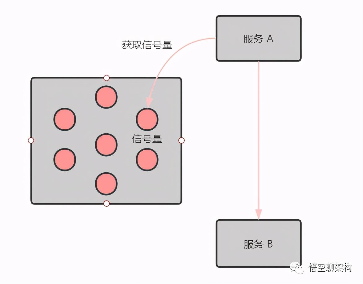 双 11 如何做好限流?