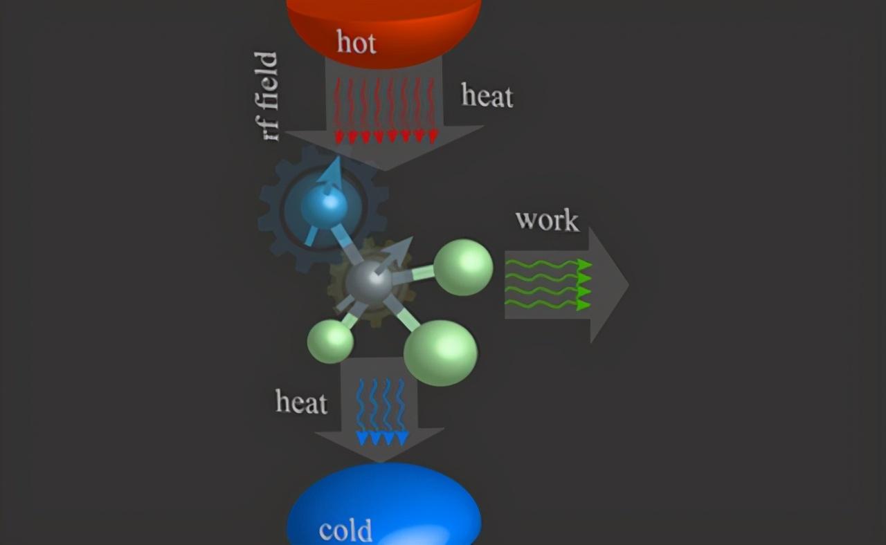 打破发动机传统,量子引擎正在成为现实,未来离我们还有多远?