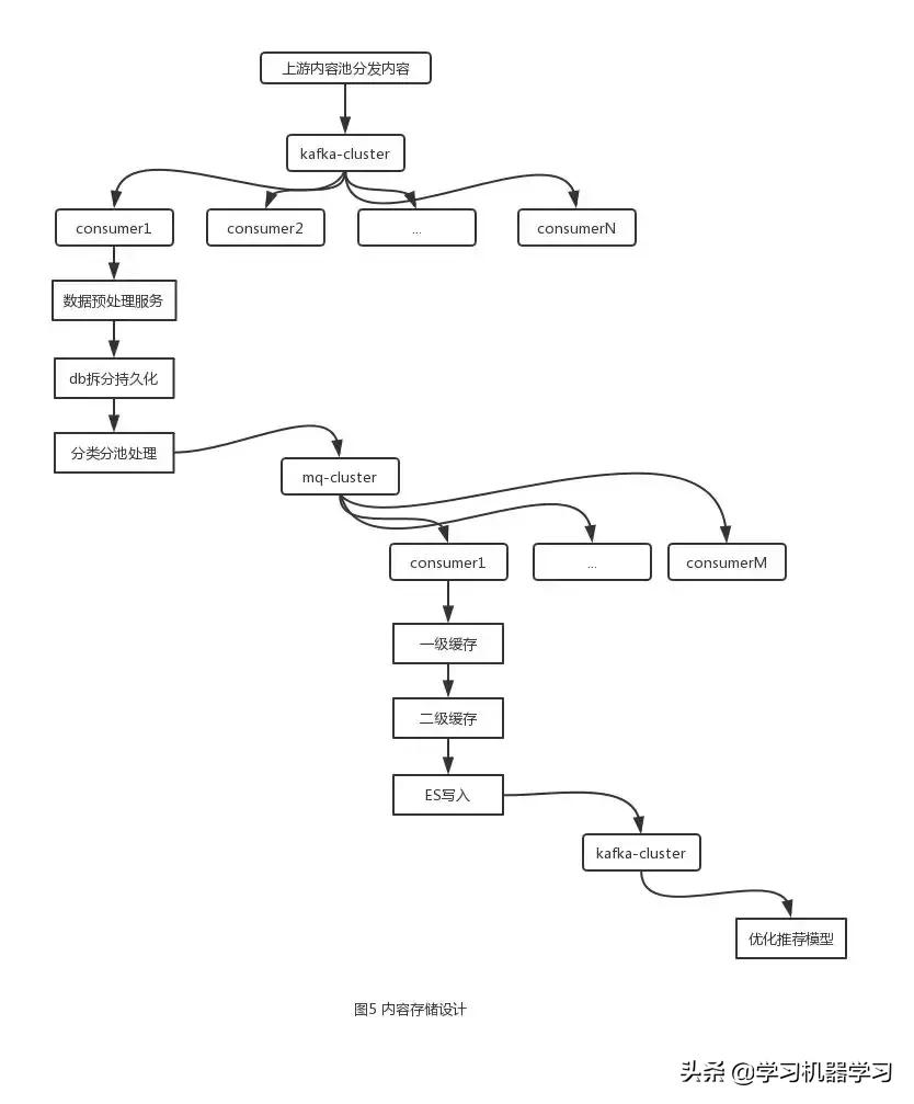 网易公开课feed流架构的设计与实现