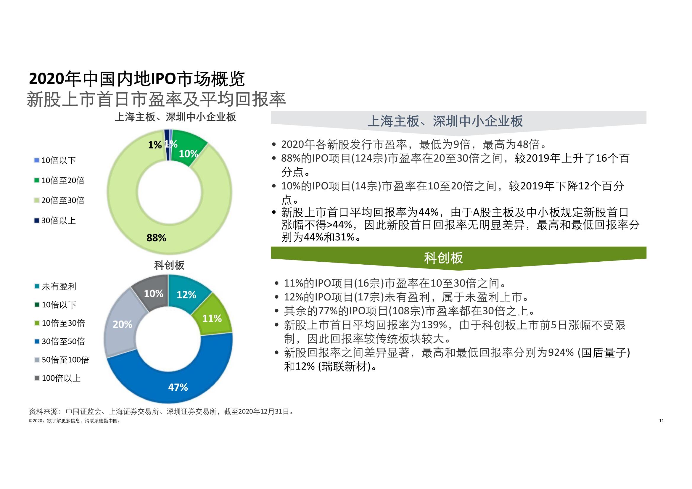 德勤中国内地及香港IPO市场2020回顾与2021年前景展望