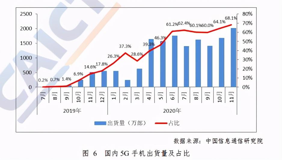 中国5G发展和经济社会影响白皮书(2020年)