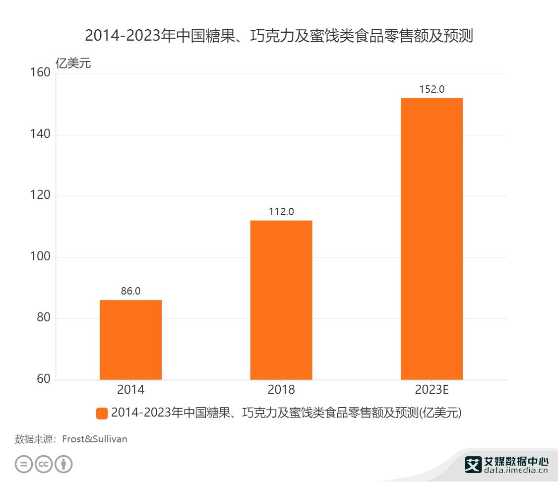 2023年中国糖果、巧克力及蜜饯类食品零售额将达152亿元