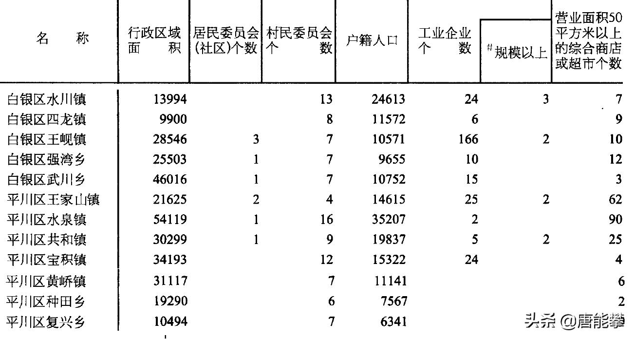 白银市白银区、平川区、景泰县:中国甘肃县域社会经济研究系列1