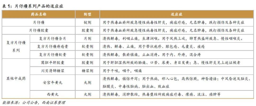 """""""药中茅台""""片仔癀,1粒卖出590元,市值站上2300亿"""