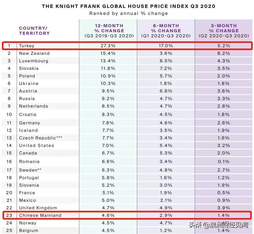 全球房价涨幅最大的一半是水?
